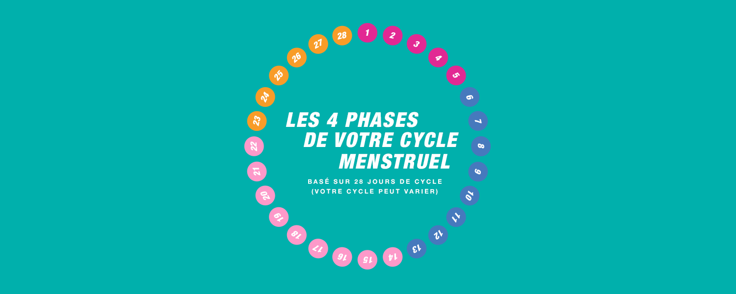 Cycle constitué de quatre phases