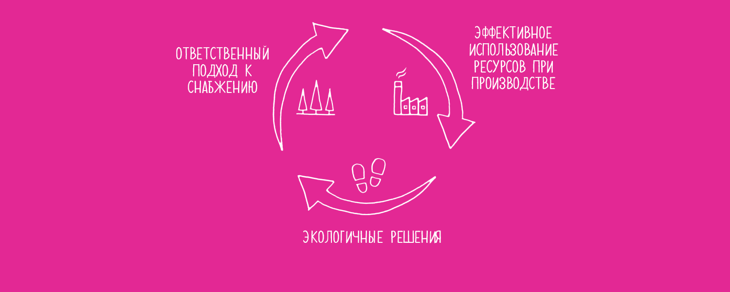 1500x600_Sustainability-cycle_RU_v2.png