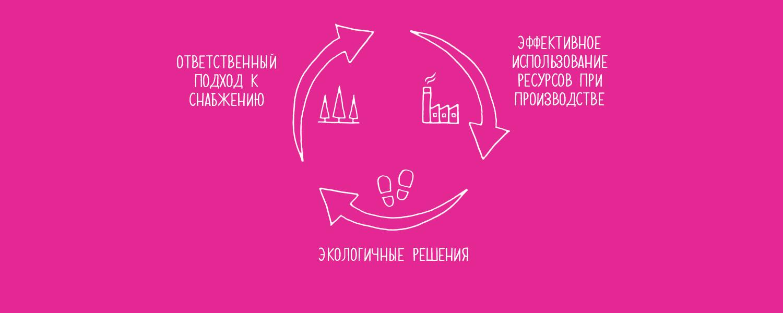 Экологическая и социальная ответственность