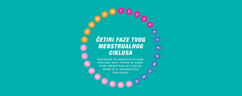 Četiri faze menstrualnog ciklusa